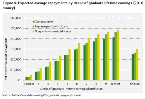 Interest Rates How Not To Write About Student Loans Critical Education