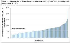 discretionary reserves